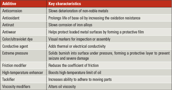 lubricant additive table_power mag